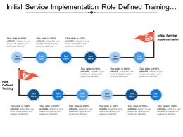 Initial Service Implementation Role Defined Training Mentoring