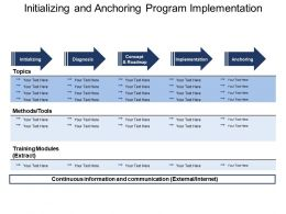 Initializing And Anchoring Program Implementation