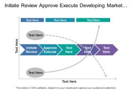 Initiate Review Approve Execute Developing Marketing Strategies Plan