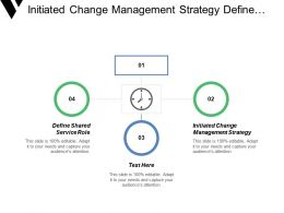 Initiated Change Management Strategy Define Shared Services Role