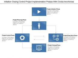 initiation_closing_control_project_implementation_phases_with_circles_and_arrows_Slide01