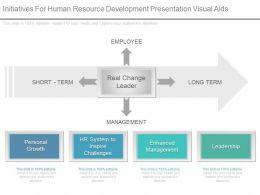 Initiatives For Human Resource Development Presentation Visual Aids