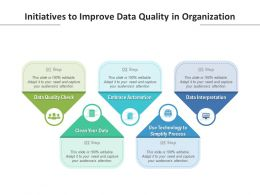 Initiatives To Improve Data Quality In Organization