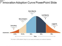 Innovation Adoption Curve Powerpoint Slide