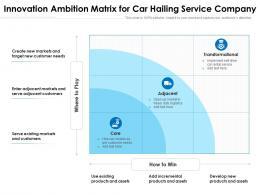 Innovation Ambition Matrix For Car Hailing Service Company