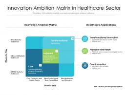 Innovation Ambition Matrix In Healthcare Sector