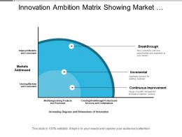 Innovation Ambition Matrix Showing Market Addressed And Increase Degree Of Dimension