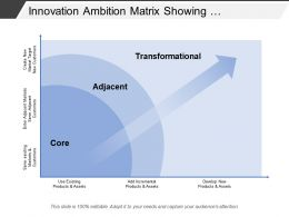 Innovation Ambition Matrix Showing Transformational Adjacent And Core