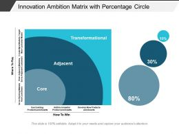 Innovation Ambition Matrix With Percentage Circle