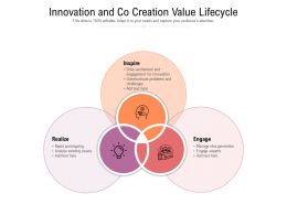 Innovation And Co Creation Value Lifecycle
