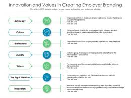 Innovation And Values In Creating Employer Branding
