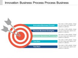 Innovation Business Process Process Business Strategies Business Operations Processing Cpb