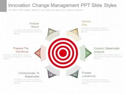 Innovation Change Management Ppt Slide Styles