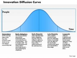Innovation Diffusion Curve Powerpoint Presentation Slide Template