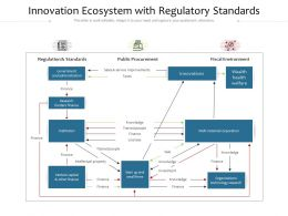 Innovation Ecosystem With Regulatory Standards
