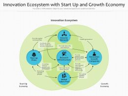Innovation Ecosystem With Start Up And Growth Economy
