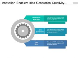 Innovation Enablers Idea Generation Creativity Process Innovation Culture