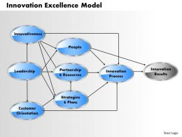 Innovation Excellence Model powerpoint presentation slide template
