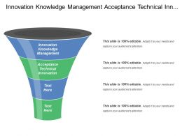 Innovation Knowledge Management Acceptance Technical Innovation Interest Rates