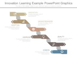 Innovation Learning Example Powerpoint Graphics