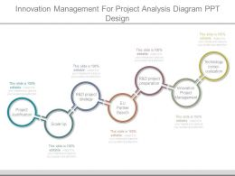 Innovation Management For Project Analysis Diagram Ppt Design