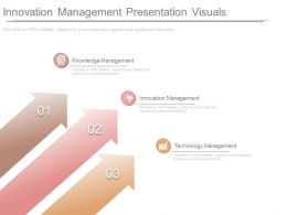 Innovation Management Presentation Visuals