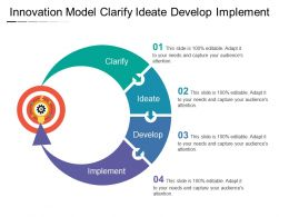 Innovation Model Clarify Ideate Develop Implement