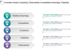 Innovation Model Complexity Observability Compatibility Advantage Trialability