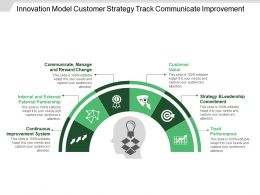 Innovation Model Customer Strategy Track Communicate Improvement