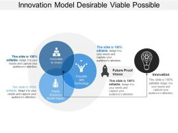 Innovation Model Desirable Viable Possible