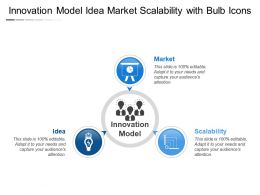 Innovation Model Idea Market Scalability With Bulb Icons