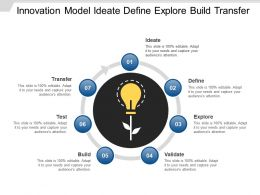 Innovation Model Ideate Define Explore Build Transfer