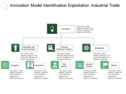 Innovation Model Identification Exploitation Industrial Trade