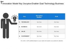 Innovation Model Key Disruption Enabler Goal Technology Business