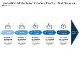 Innovation Model Need Concept Product Test Services