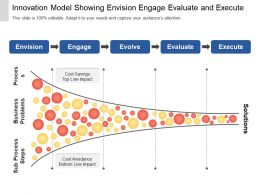 Innovation Model Showing Envision Engage Evaluate And Execute