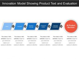 Innovation Model Showing Product Text And Evaluation