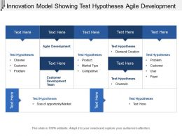 Innovation Model Showing Test Hypotheses Agile Development