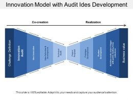 Innovation Model With Audit Ides Development