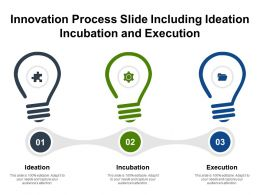 Innovation Process Slide Including Ideation Incubation And Execution