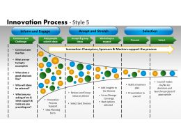 Innovation Process Style 5 Powerpoint Presentation Slides