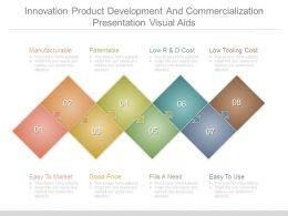 Innovation Product Development And Commercialization Presentation Visual Aids