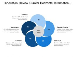 Innovation Review Curator Horizontal Information Channel Synthesis Meaning