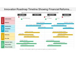 Innovation Roadmap Timeline Showing Achievements Releases