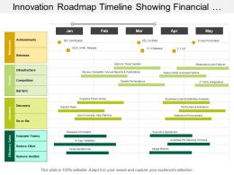 Innovation Roadmap Timeline Showing Automate Hr Planning Process