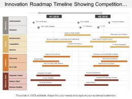 Innovation Roadmap Timeline Showing Competition Barriers Discovery