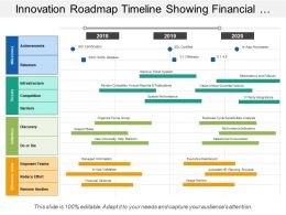 Innovation Roadmap Timeline Showing Financial Reforms Usage Metrics