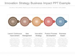 Innovation Strategy Business Impact Ppt Example
