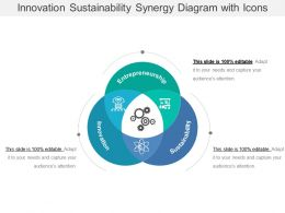 Innovation Sustainability Synergy Diagram With Icons