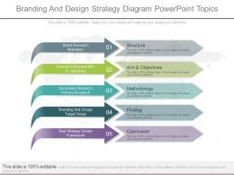 Innovative Branding And Design Strategy Diagram Powerpoint Topics